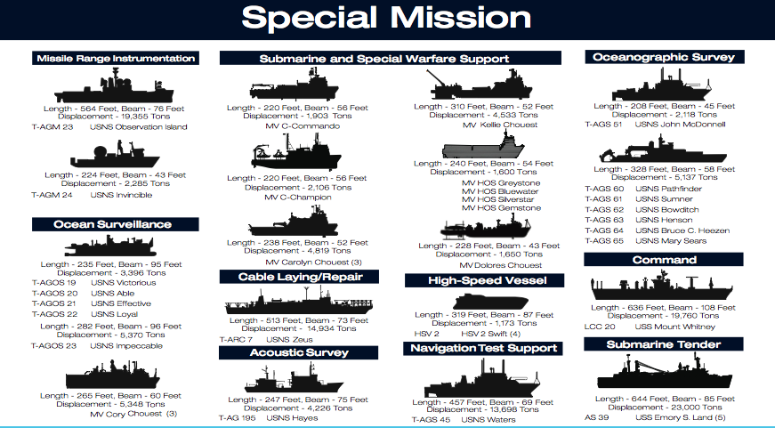 Military sealift Command Special Mission Ships