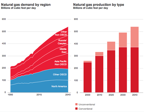 LNG Demand Production region
