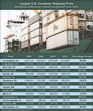 US Shipping Port Infographic